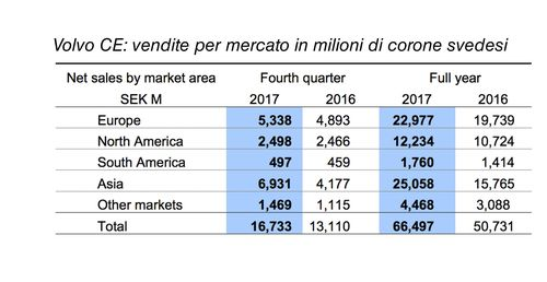 I risultati di Volvo CE secondo i mercati