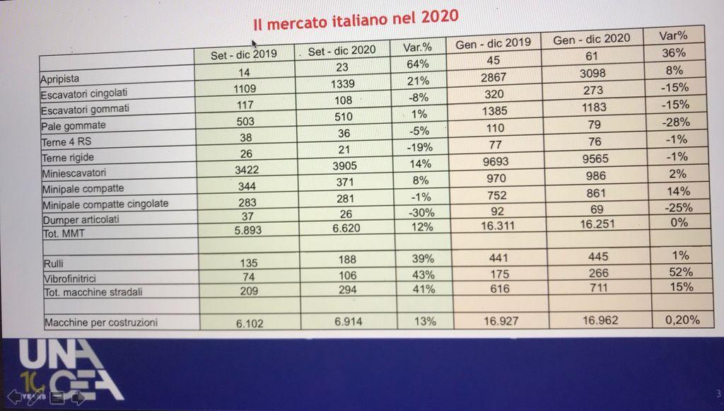 Il mercato italiano nel 2020