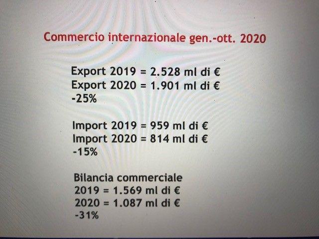 Dati di mercato import/export
